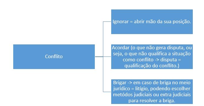 briga-conflito-e-litigio